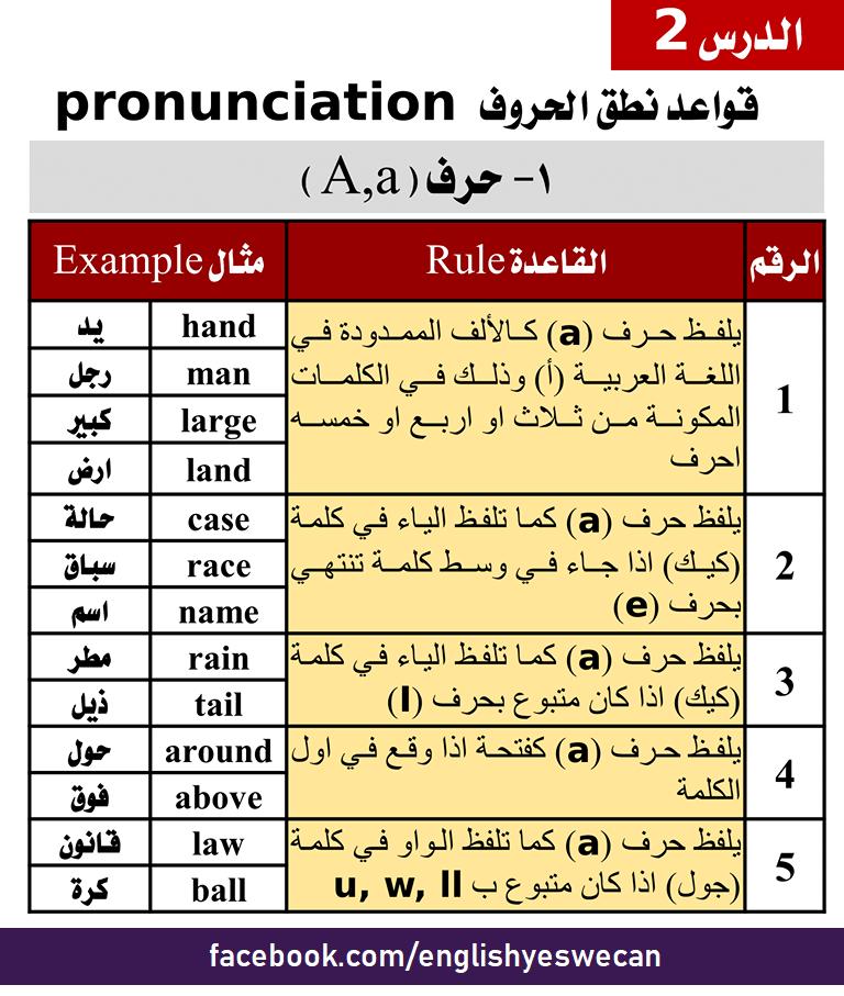 الدرس 2 - قواعد نطق الحروف Pronunciation - حرف ( A,a )